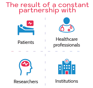 The result of a constant partnership with patients Researchers Healthcare professionals Institutions